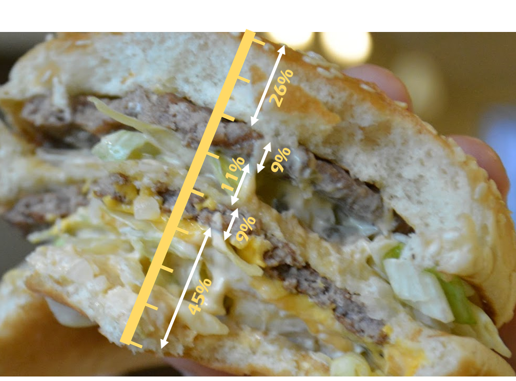 Big Mac Ratios